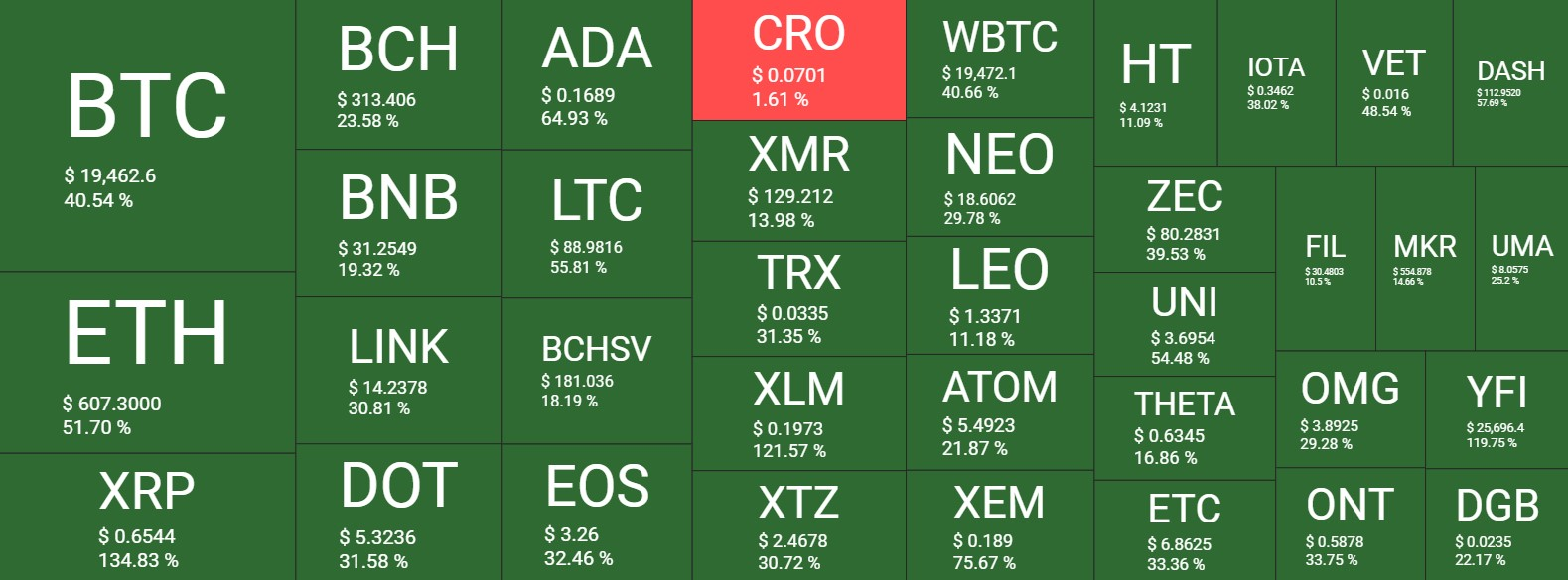 November Cryptocurrency Performance Heatmap